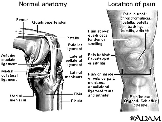 Knee trouble? MPT can help